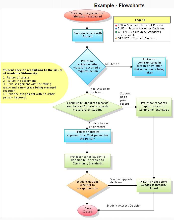 Diagrammen maken for Computer tekenen programma