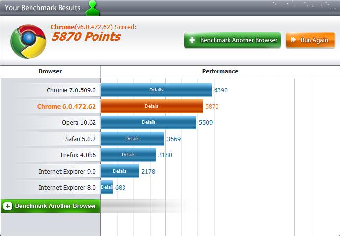 Nieuwe browsers apple computer totaal Browser benchmark